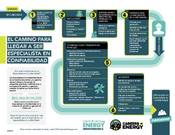 Los Angeles County - Careers In Energy